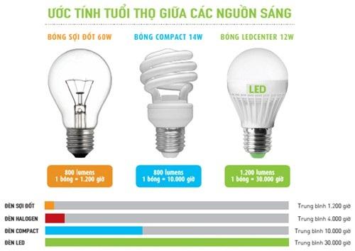 tuổi thọ bóng đèn LED