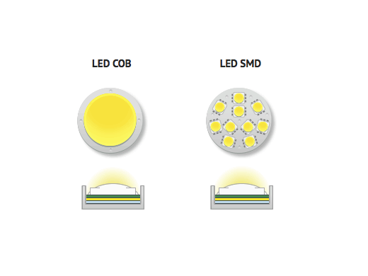 chip led smd và chip led cob