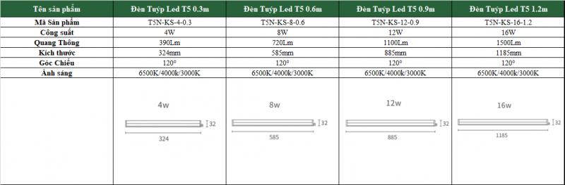 top-4-kich-thuoc-den-led-t5-tai-dien-bien